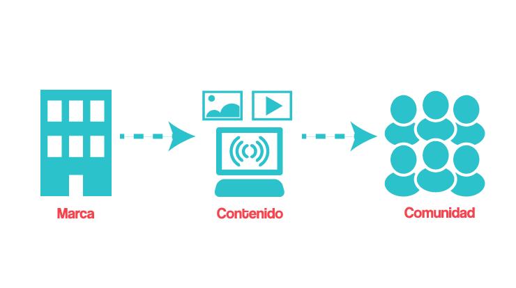 Branded Content: come promuovere un marchio e se stessi